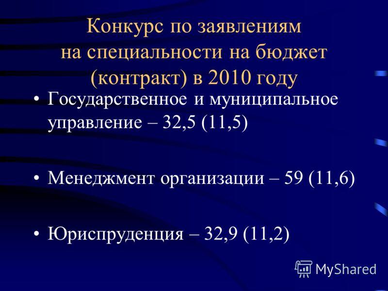 Конкурс по заявлениям на специальности на бюджет (контракт) в 2010 году Государственное и муниципальное управление – 32,5 (11,5) Менеджмент организации – 59 (11,6) Юриспруденция – 32,9 (11,2)