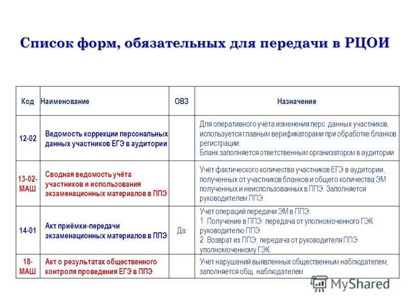 Список форм, обязательных для передачи в РЦОИ КодНаименованиеОВЗНазначение 12-02 Ведомость коррекции персональных данных участников ЕГЭ в аудитории Для оперативного учёта изменения перс. данных участников, используется главным верификаторами при обра