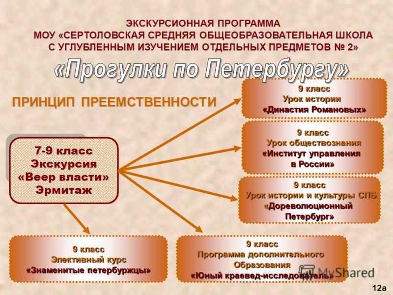 ЭКСКУРСИОННАЯ ПРОГРАММА МОУ «СЕРТОЛОВСКАЯ СРЕДНЯЯ ОБЩЕОБРАЗОВАТЕЛЬНАЯ ШКОЛА С УГЛУБЛЕННЫМ ИЗУЧЕНИЕМ ОТДЕЛЬНЫХ ПРЕДМЕТОВ 2» ПРИНЦИП ПРЕЕМСТВЕННОСТИ 9 класс Элективный курс «Знаменитые петербуржцы» 7-9 класс Экскурсия «Веер власти» Эрмитаж 9 класс Урок