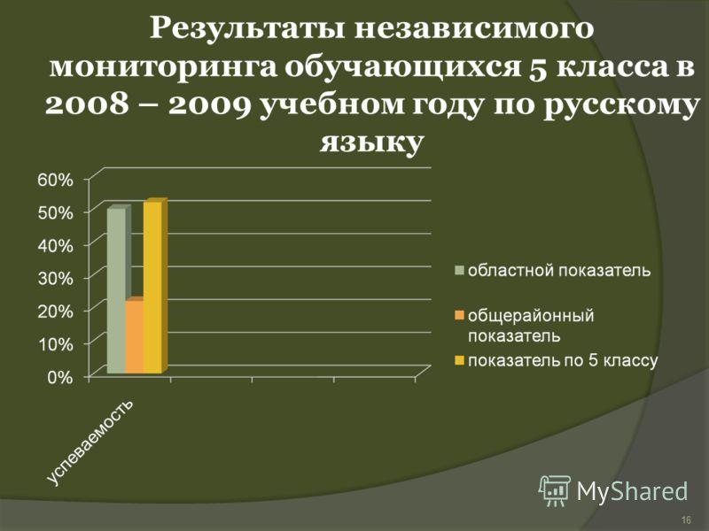 Результаты независимого мониторинга обучающихся 5 класса в 2008 – 2009 учебном году по русскому языку 16
