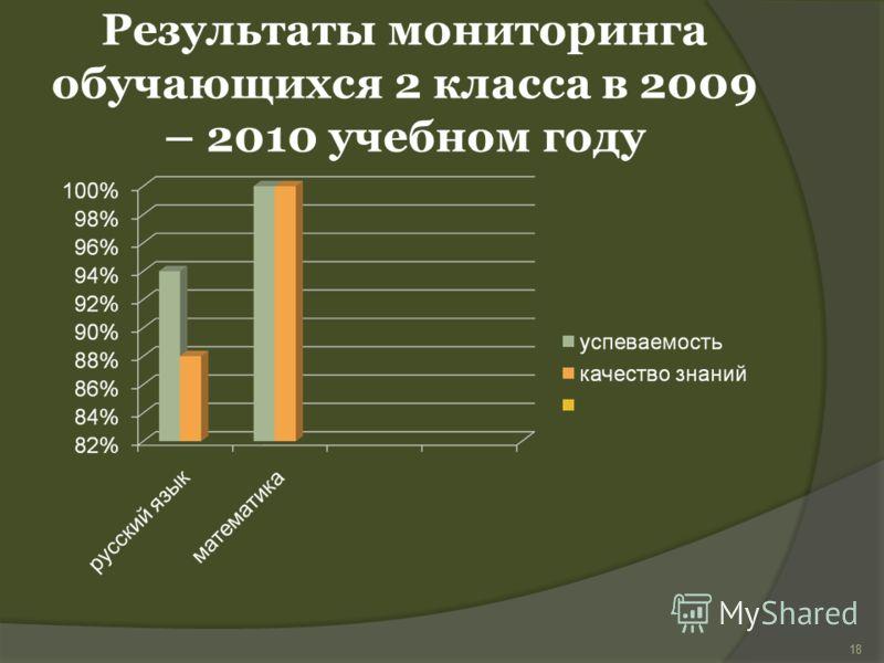 Результаты мониторинга обучающихся 2 класса в 2009 – 2010 учебном году 18