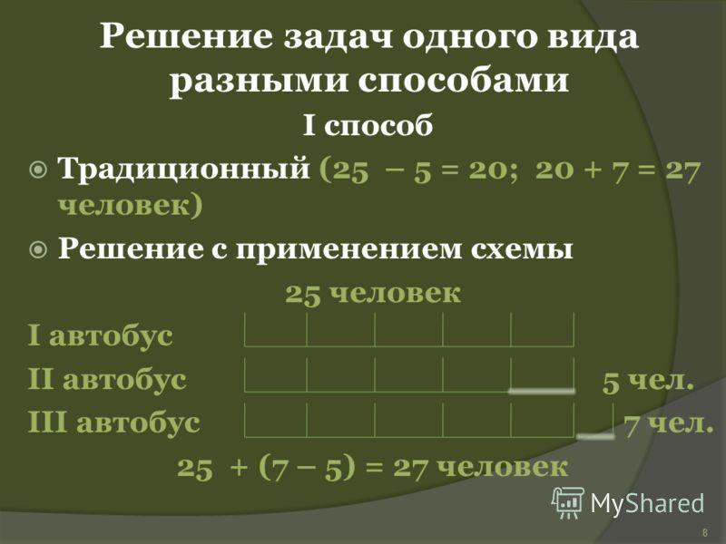 Решение задач одного вида разными способами I способ Традиционный (25 – 5 = 20; 20 + 7 = 27 человек) Решение с применением схемы 25 человек I автобус II автобус 5 чел. III автобус 7 чел. 25 + (7 – 5) = 27 человек 8