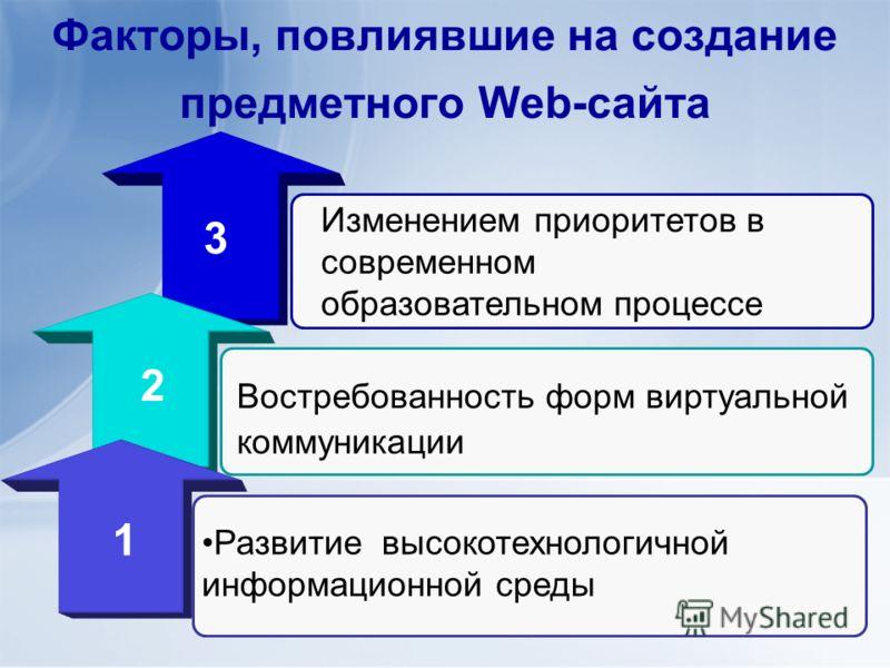 Факторы, повлиявшие на создание предметного Web-сайта Развитие высокотехнологичной информационной среды Востребованность форм виртуальной коммуникации 3 Изменением приоритетов в современном образовательном процессе 2 1