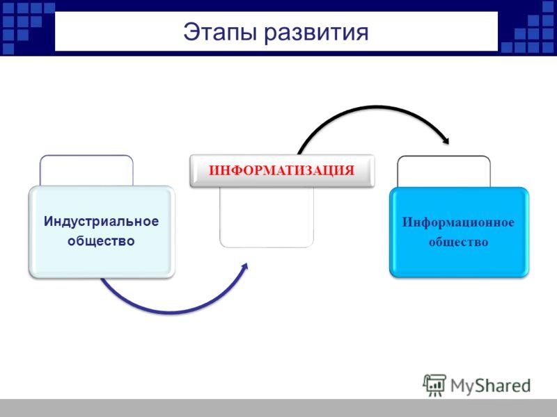 Этапы развития Индустриальное общество ИНФОРМАТИЗАЦИЯ Информационное общество