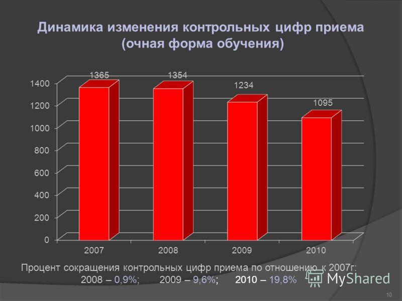 Динамика изменения контрольных цифр приема (очная форма обучения) 10 Процент сокращения контрольных цифр приема по отношению к 2007г: 2008 – 0,9%; 2009 – 9,6%; 2010 – 19,8%