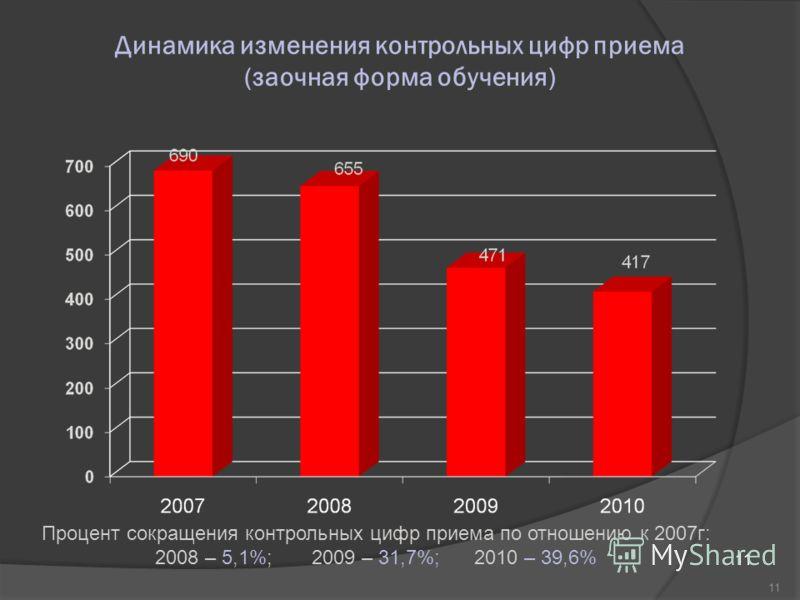 11 Динамика изменения контрольных цифр приема (заочная форма обучения) Процент сокращения контрольных цифр приема по отношению к 2007г: 2008 – 5,1%; 2009 – 31,7%; 2010 – 39,6%