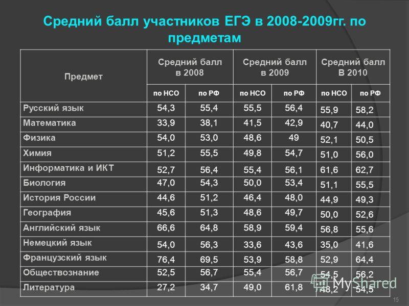 Средний балл участников ЕГЭ в 2008-2009гг. по предметам Предмет Средний балл в 2008 Средний балл в 2009 Средний балл В 2010 по НСОпо РФпо НСОпо РФпо НСОпо РФ Русский язык54,355,455,556,4 55,958,2 Математика33,938,141,542,9 40,744,0 Физика54,053,048,6