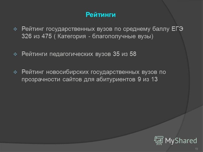 Рейтинги Рейтинг государственных вузов по среднему баллу ЕГЭ 326 из 475 ( Категория - благополучные вузы) Рейтинги педагогических вузов 35 из 58 Рейтинг новосибирских государственных вузов по прозрачности сайтов для абитуриентов 9 из 13 19