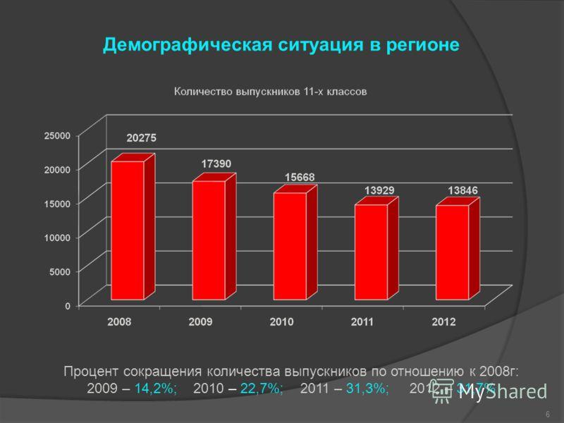 Демографическая ситуация в регионе 6 Процент сокращения количества выпускников по отношению к 2008г: 2009 – 14,2%; 2010 – 22,7%; 2011 – 31,3%; 2012 – 31,7%