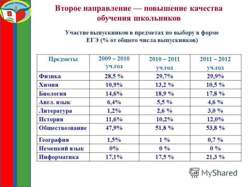 Второе направление повышение качества обучения школьников Предметы 2009 – 2010 уч.год 2010 – 2011 уч.год 2011 – 2012 уч.год Физика28,5 %29,7%29,9% Химия10,9%13,2 %10,5 % Биология14,6%18,9 %17,8 % Англ. язык6,4%5,5 %4,6 % Литература1,2%2,6 %3,0 % Исто