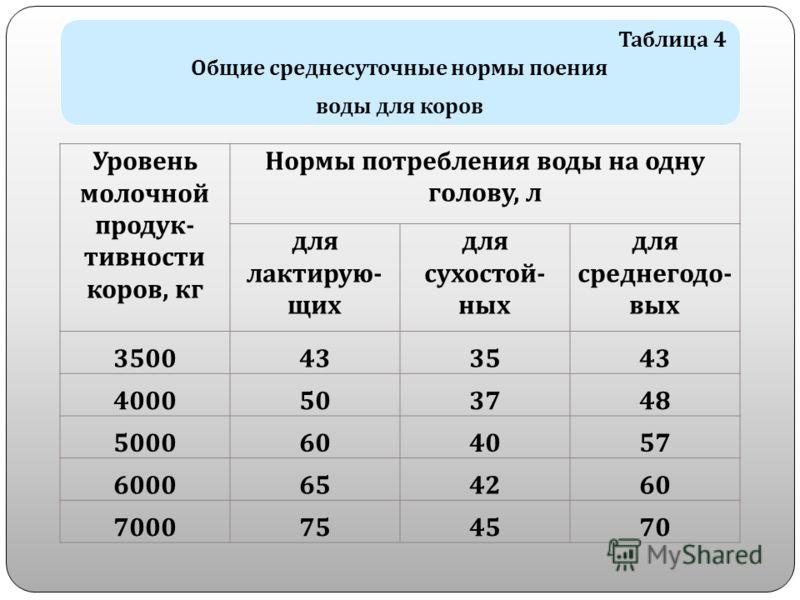 Таблица 4 Общие среднесуточные нормы поения воды для коров Уровень молочной продук - тивности коров, кг Нормы потребления воды на одну голову, л для лактирую - щих для сухостой - ных для среднегодо - вых 3500433543 4000503748 5000604057 6000654260 70