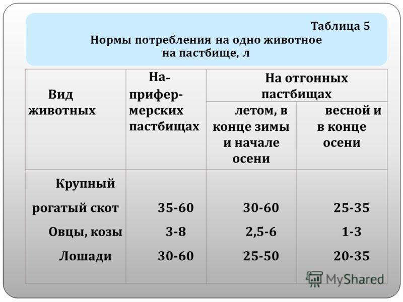 Таблица 5 Нормы потребления на одно животное на пастбище, л Вид животных На - прифер - мерских пастбищах На отгонных пастбищах летом, в конце зимы и начале осени весной и в конце осени Крупный рогатый скот Овцы, козы Лошади 35-60 3-8 30-60 2,5-6 25-5
