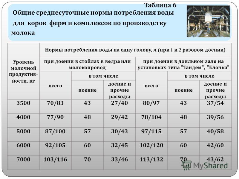Таблица 6 Общие среднесуточные нормы потребления воды для коров ферм и комплексов по производству молока Уровень молочной продуктив - ности, кг Нормы потребления воды на одну голову, л ( при 1 и 2 разовом доении ) при доении в стойлах в ведра или мол