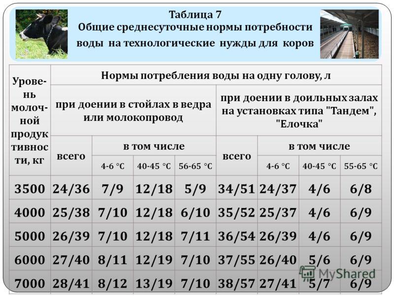 Таблица 7 Общие среднесуточные нормы потребности воды на технологические нужды для коров Урове - нь молоч - ной продук тивнос ти, кг Нормы потребления воды на одну голову, л при доении в стойлах в ведра или молокопровод при доении в доильных залах на