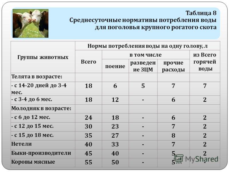 Таблица 8 Среднесуточные нормативы потребления воды для поголовья крупного рогатого скота Группы животных Нормы потребления воды на одну голову, л Всего в том числе из Всего горячей воды поение разведен ие ЗЦМ прочие расходы Телята в возрасте : - с 1