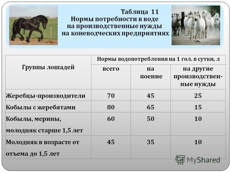 Таблица 11 Нормы потребности в воде на производственные нужды на коневодческих предприятиях Группы лошадей Нормы водопотребления на 1 гол. в сутки, л всегона поение на другие производствен - ные нужды Жеребцы - производители 704525 Кобылы с жеребятам