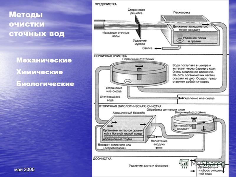 май 200527 Методы очистки сточных вод Механические Химические Биологические
