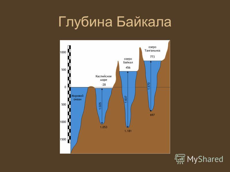 Глубина Байкала