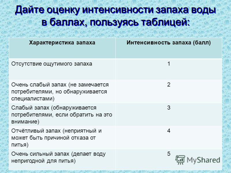 Дайте оценку интенсивности запаха воды в баллах, пользуясь таблицей: Характеристика запахаИнтенсивность запаха (балл) Отсутствие ощутимого запаха1 Очень слабый запах (не замечается потребителями, но обнаруживается специалистами) 2 Слабый запах (обнар