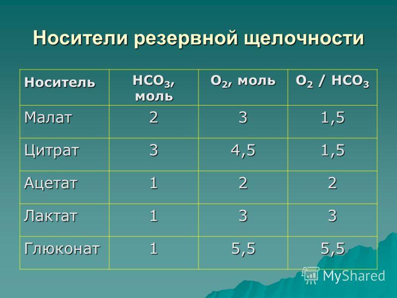 Носители резервной щелочности Носитель HCO 3, моль O 2, моль O 2 / HCO 3 Малат231,5 Цитрат34,51,5 Ацетат122 Лактат133 Глюконат15,55,5