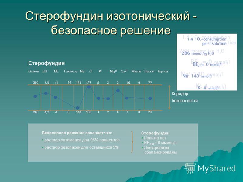 Стерофундин изотонический - безопасное решение Осмол pH BE Глюкоза Na + Cl - K + Mg 2+ Ca 2+ Малат - Лактат Ацетат 280 300 7,5 +1 10145 127 10014004,5 5 3 3 2 2 0 10 1 0 0 30 20 Безопасное решение означает что: раствор оптимален для 95% пациентов рас