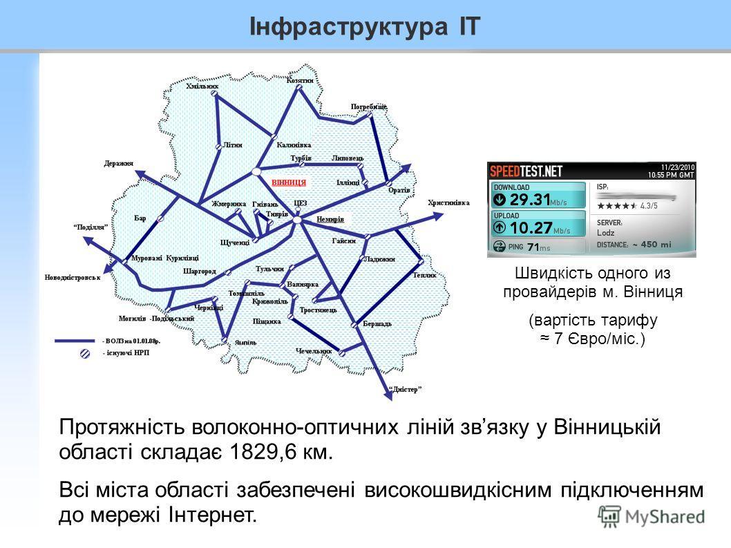 Інфраструктура IT Протяжність волоконно-оптичних ліній звязку у Вінницькій області складає 1829,6 км. Всі міста області забезпечені високошвидкісним підключенням до мережі Інтернет. Швидкість одного из провайдерів м. Вінниця (вартість тарифу 7 Євро/м