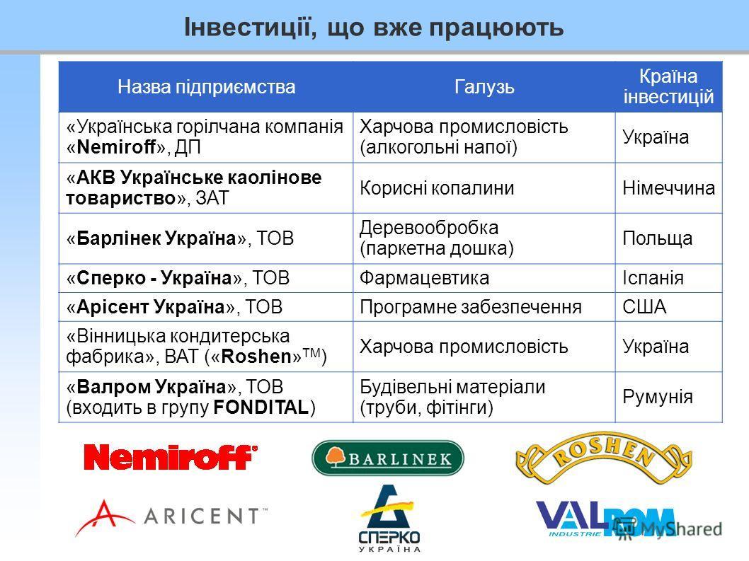 Інвестиції, що вже працюють Назва підприємстваГалузь Країна інвестицій «Українська горілчана компанія «Nemiroff», ДП Харчова промисловість (алкогольні напої) Україна «АКВ Українське каолінове товариство», ЗАТ Корисні копалиниНімеччина «Барлінек Украї