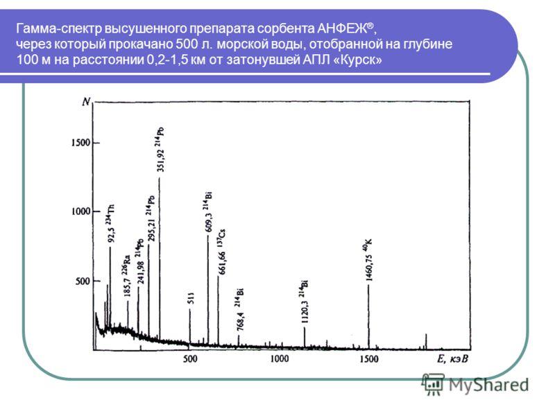 Гамма-спектр высушенного препарата сорбента АНФЕЖ ®, через который прокачано 500 л. морской воды, отобранной на глубине 100 м на расстоянии 0,2-1,5 км от затонувшей АПЛ «Курск»