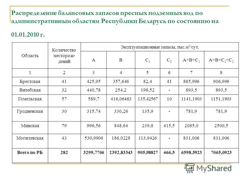 Распределение балансовых запасов пресных подземных вод по административным областям Республики Беларусь по состоянию на 01.01.2010 г. Область Количество месторож- дений Эксплуатационные запасы, тыс.м 3 /сут. АВС1С1 С2С2 А+В+С 1 А+В+С 1 +С 2 12345678