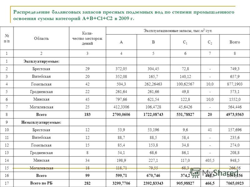 Распределение балансовых запасов пресных подземных вод по степени промышленного освоения суммы категорий А+В+С1+С2 в 2009 г. п/п Область Коли- чество месторож дений Эксплуатационные запасы, тыс.м 3 /сут. АВС1С1 С2С2 Всего 12345678 1Эксплуатируемые: 2