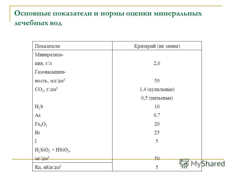 Основные показатели и нормы оценки минеральных лечебных вод ПоказателиКритерий (не менее) Минерализа- ция, г/л2,0 Газонасыщен- ность, мл/дм 3 50 СО 2, г/дм 3 1,4 (купальные) 0,5 (питьевые) H2SH2S10 As0,7 Fe 4 О 3 20 Br25 I5 H 2 SiО 3 + HSiО 3, мг/дм