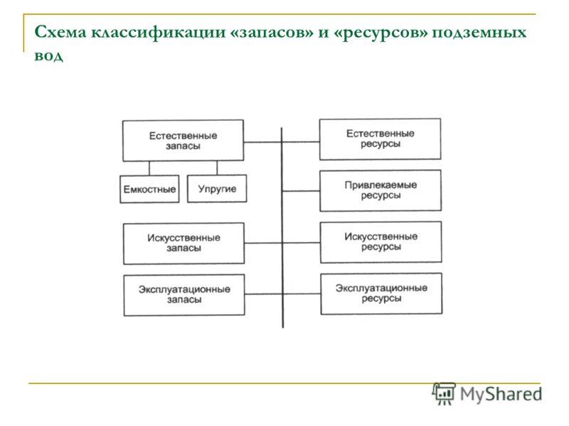 Схема классификации «запасов» и «ресурсов» подземных вод