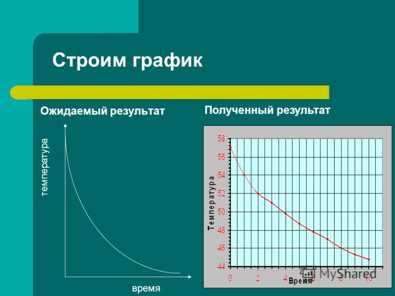 Строим график Ожидаемый результат Полученный результат время температура