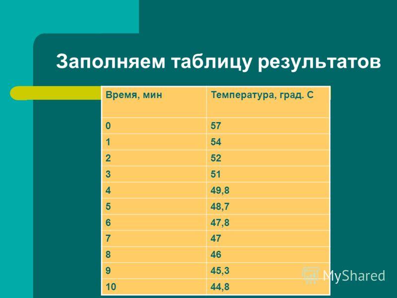 Заполняем таблицу результатов Время, минТемпература, град. С 057 154 252 351 449,8 548,7 647,8 747 846 945,3 1044,8