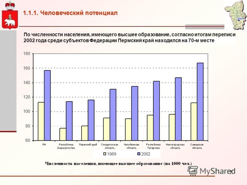 7 По численности населения, имеющего высшее образование, согласно итогам переписи 2002 года среди субъектов Федерации Пермский край находился на 70-м месте 1.1.1. Человеческий потенциал