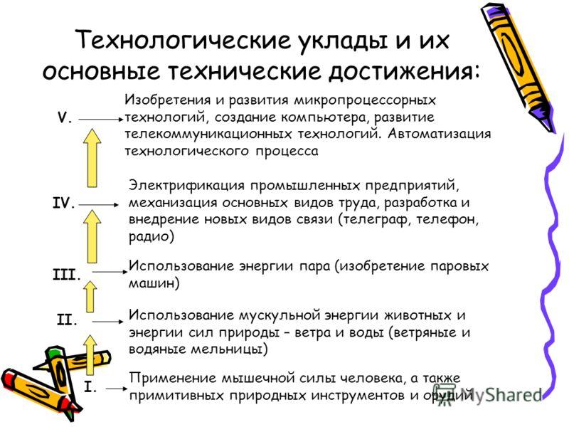 Технологические уклады и их основные технические достижения: I. II. III. IV. V. Применение мышечной силы человека, а также примитивных природных инструментов и орудий Использование мускульной энергии животных и энергии сил природы – ветра и воды (вет