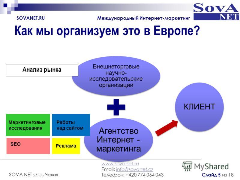 Как мы организуем это в Европе? Агентство Интернет - маркетинга Внешнеторговые научно- исследовательские организации КЛИЕНТ Анализ рынка Маркетинговые исследования Работы над сайтом SEO Реклама SOVANET.RU Международный Интернет-маркетинг www.sovanet.