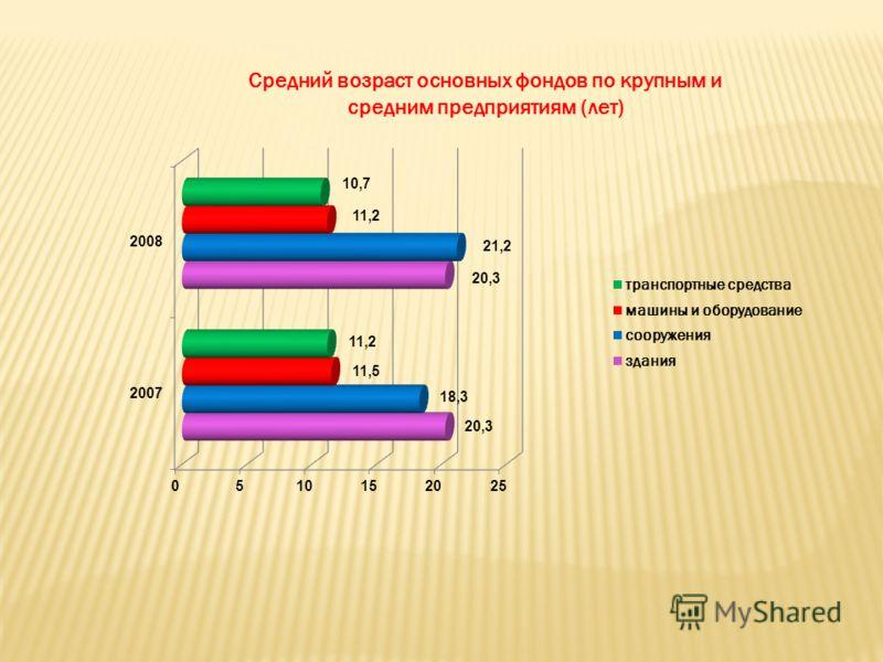Средний возраст основных фондов по крупным и средним предприятиям (лет)