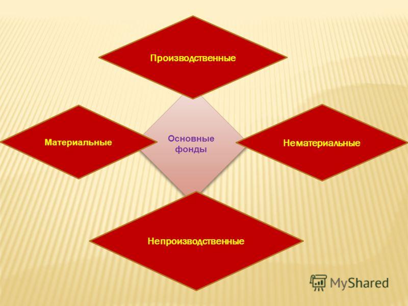 Основные фонды Нематериальные Материальные Производственные Непроизводственные