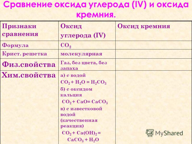 Признаки сравнения Оксид углерода (IV) Оксид кремния ФормулаСО 2 Крист. решеткамолекулярная Физ.свойства Хим.свойства Газ, без цвета, без запаха а) с водой СО 2 + H 2 O = Н 2 СO 3 б) с оксидом кальция СО 2 + СаО= СаСО 3 в) с известковой водой (качест