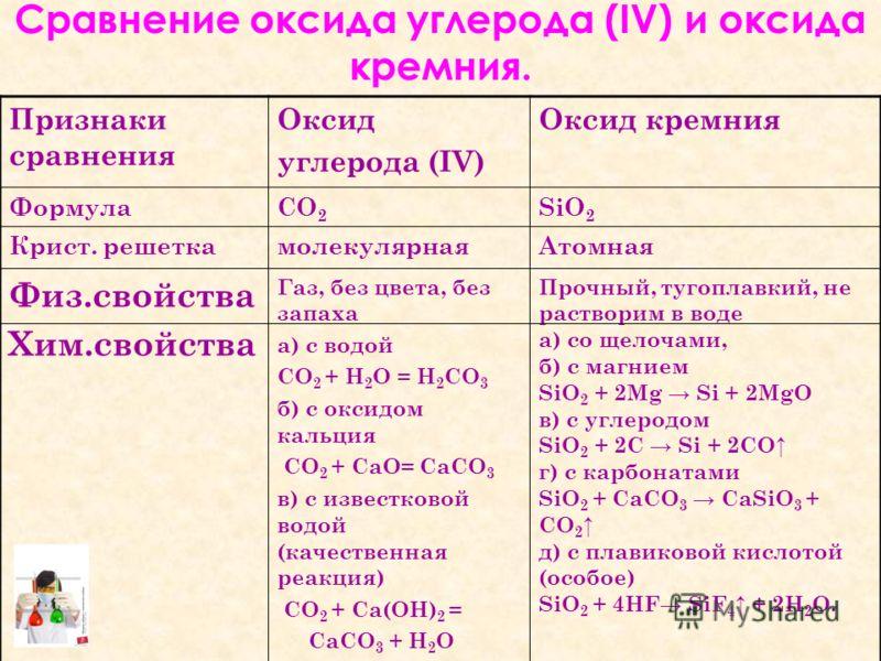 Признаки сравнения Оксид углерода (IV) Оксид кремния ФормулаСО 2 SiO 2 Крист. решеткамолекулярнаяАтомная Физ.свойства Хим.свойства Газ, без цвета, без запаха а) с водой СО 2 + H 2 O = Н 2 СO 3 б) с оксидом кальция СО 2 + СаО= СаСО 3 в) с известковой