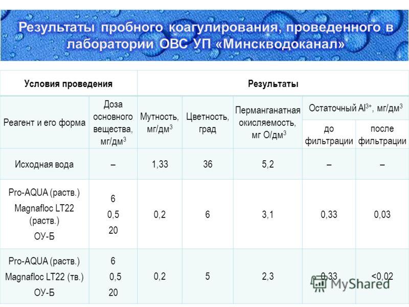 Условия проведенияРезультаты Реагент и его форма Доза основного вещества, мг/дм 3 Мутность, мг/дм 3 Цветность, град Перманганатная окисляемость, мг О/дм 3 Остаточный Al 3+, мг/дм 3 до фильтрации после фильтрации Исходная вода–1,33365,2–– Pro-AQUA (ра