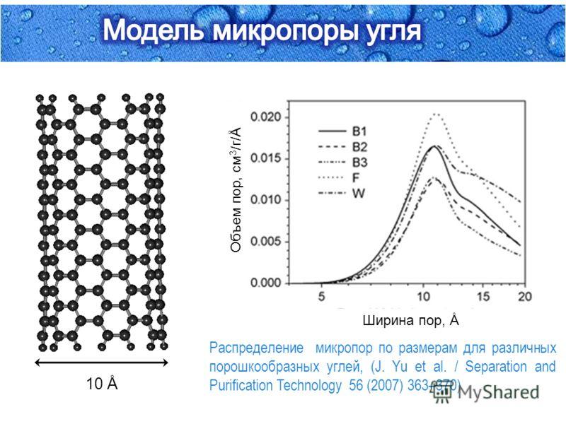 10 Å Распределение микропор по размерам для различных порошкообразных углей, (J. Yu et al. / Separation and Purification Technology 56 (2007) 363–370) Ширина пор, Å Объем пор, см 3 /г/ Å