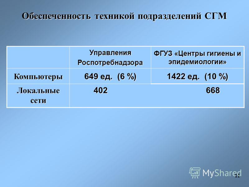 Обеспеченность техникой подразделений СГМ УправленияРоспотребнадзора ФГУЗ «Центры гигиены и эпидемиологии» Компьютеры 649 ед. (6 %) 1422 ед. (10 %) Локальные сети 402 668 11