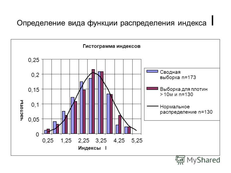 Определение вида функции распределения индекса I Гистограмма индексов 0 0,05 0,1 0,15 0,2 0,25 1,252,253,254,255,25 Индексы I частоты Сводная выборка n=173 Выборка для плотин > 10м и n=130 Нормальное распределение n=130
