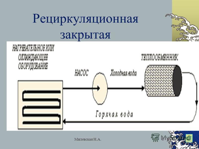 Милевская Н.А.6 Рециркуляционная закрытая