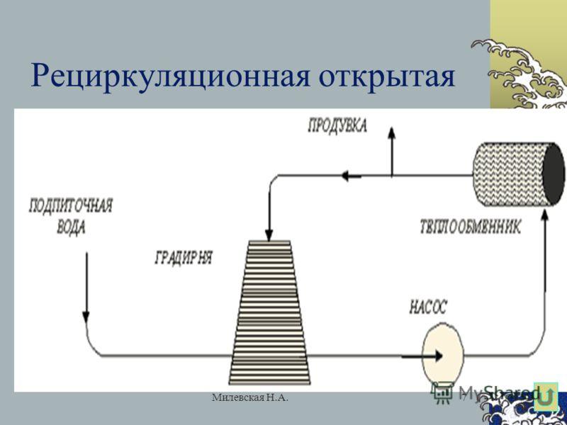 Милевская Н.А.7 Рециркуляционная открытая