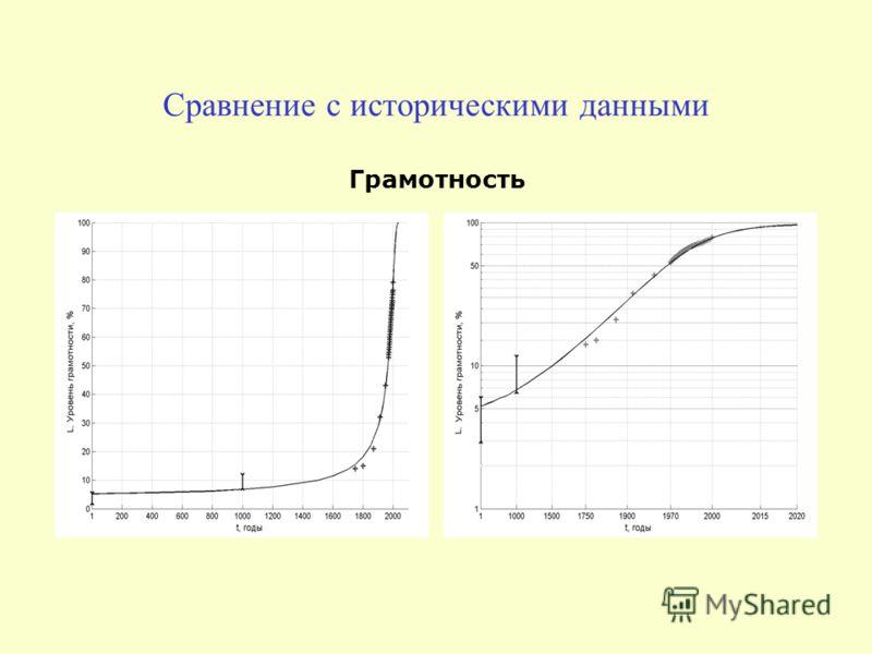 Сравнение с историческими данными Грамотность