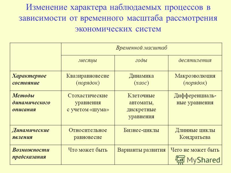 Временные и математические диаграммы