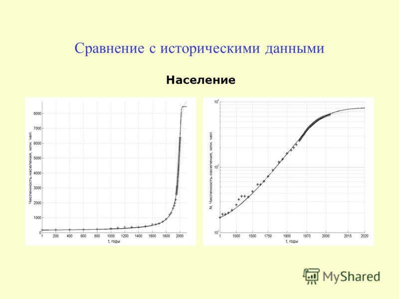 Сравнение с историческими данными Население